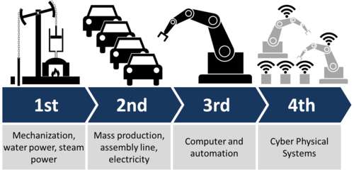 Industry 4.0. Solutions