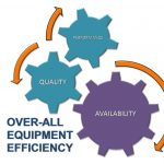 Overall Equipment Effectiveness Solution  Faridabad, Delhi, Gurgaon