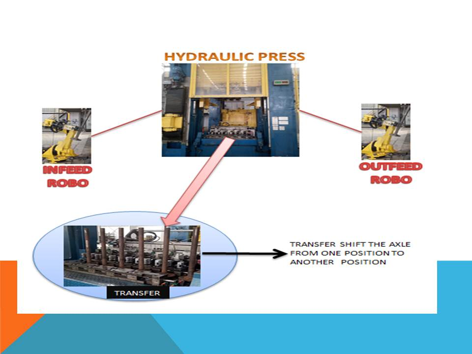 Automation Schuler Hydraulic Press