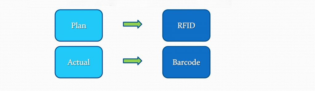 RFID TAG for variant Management