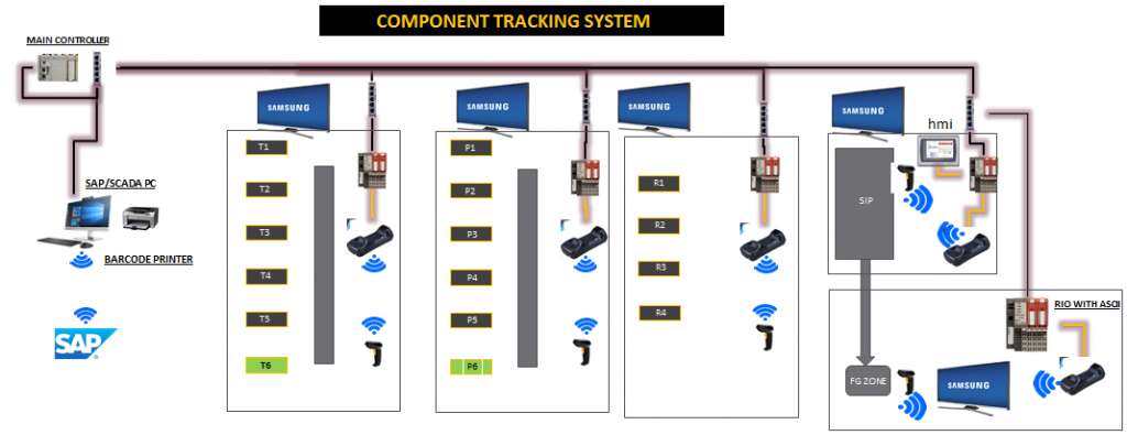 Component Tracking System